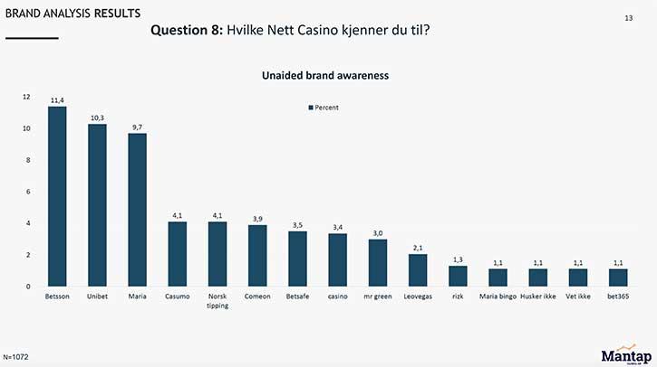 Mest kjente casino i Norge